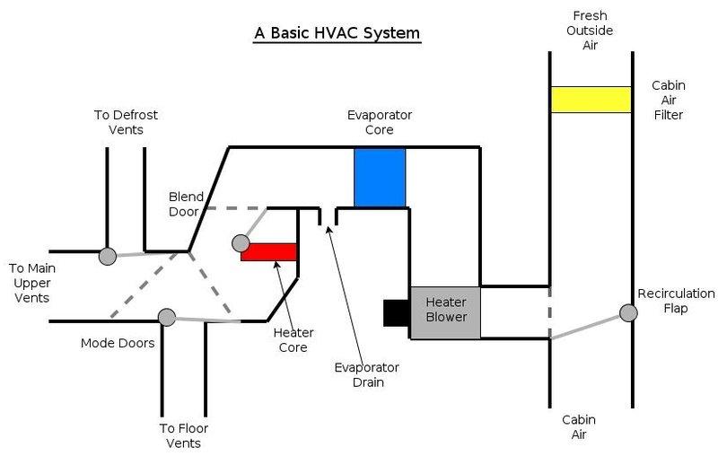 basic hvac system